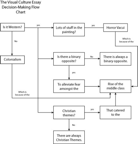 Decision Process Paper - essay on how my school is run worksheet printables site