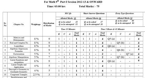 paper pattern gujranwala board 8th class math paper 2014 gujranwala board gujranwala