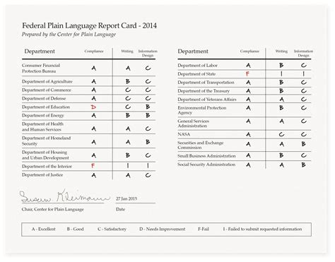 customer report card template plain language government officials may be using less