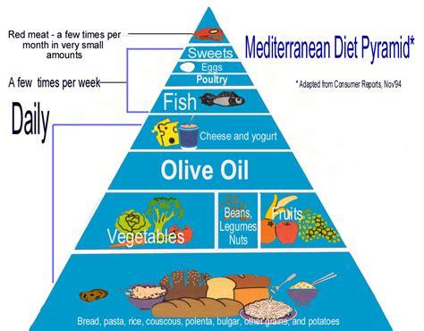 piramide alimentare inglese mediterranean