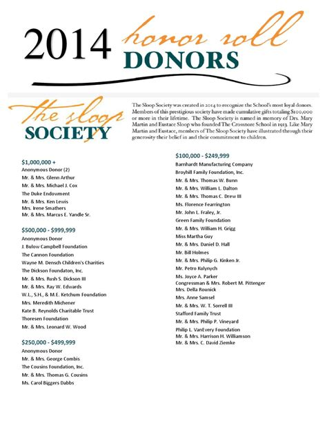 2014 donor honor roll list by Crossnore School & Children ... $1000000 Bill