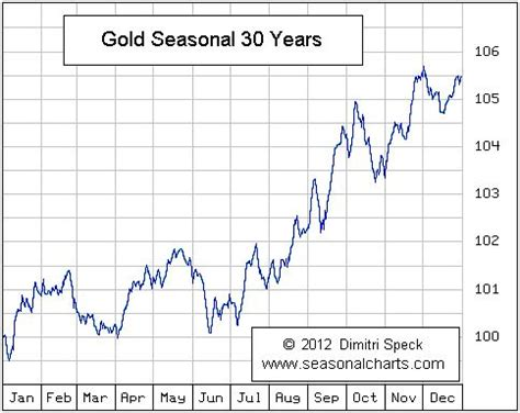 pattern of gold price gold and silver prices enter weak month according to