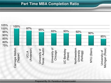 Berkeley Part Time Mba Duration by Mba Best Practices