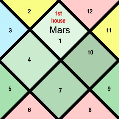 mars in first house first house of horoscope horoscope online online astrologer