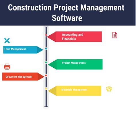 top  construction project management software compare