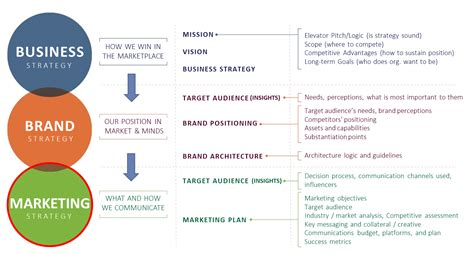 made by google design and strategy brand marketing blog marketing effectiveness comes via alignment organization