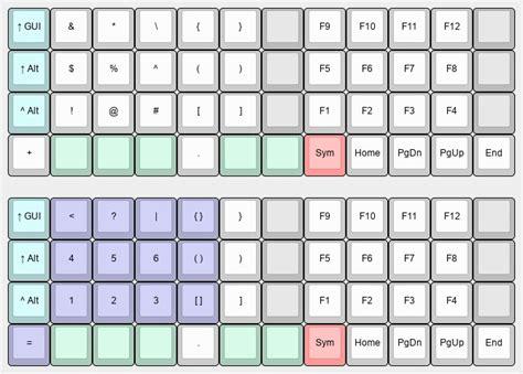 keyboard layout symbol meaning maxed planck