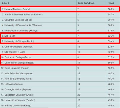 Mba Rankings For Equity by 11 Accepted Applicants Don T Join Hbs Where Do They Go