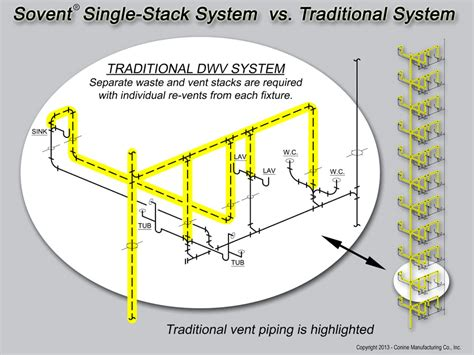 Sovent Plumbing System by Sovent Single Stack Sanitary Dwv Systems By Conine Manufacturing Co Inc Cast Iron Sovent