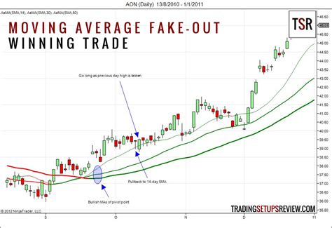 best moving averages for swing trading moving average fake out trading setups review