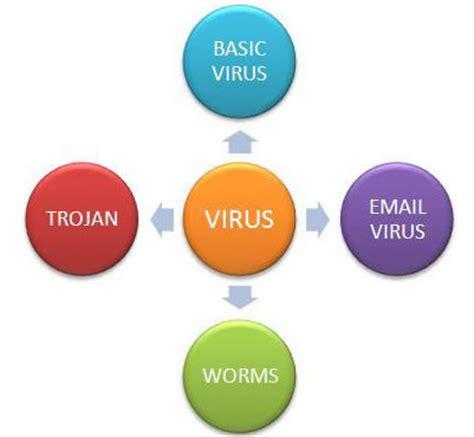antiviruses and its types ijazsystem