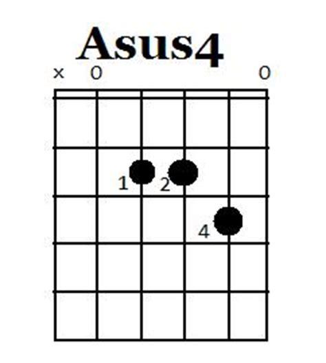 Guitar Chords Asus4