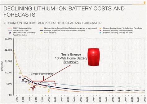 tesla per kwh tesla hitting the battery accelerator cleantechnica