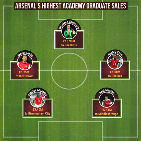 arsenal academy arsenal s academy is failing them wenger really doesn t