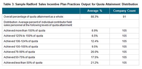 Accelerating Sales Without Breaking The Bank Incentive Plan Template For Sales