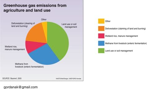 greenhouse gas emissions  agriculture  land