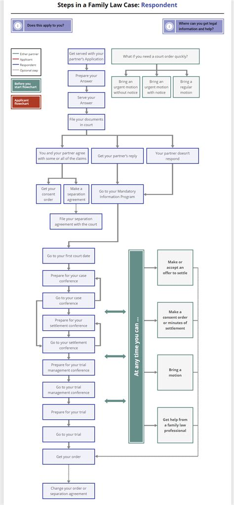 family flowchart of family flowcharts and guided pathways slaw