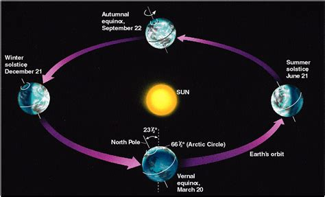 season diagram ms hartwell s science class september 2012