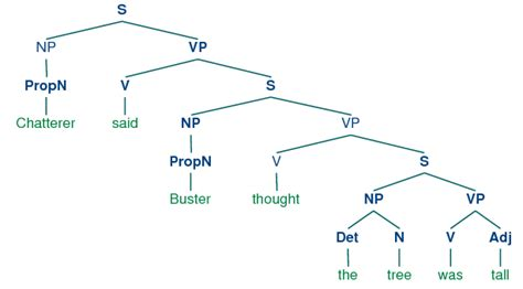 syntactic tree diagram generator syntax tree diagram wiring diagram schemes