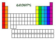 Periodic Table Study Guide Grade