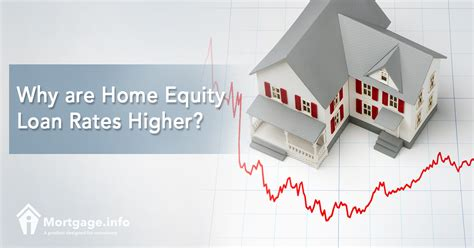 why are home equity loan rates higher mortgage info