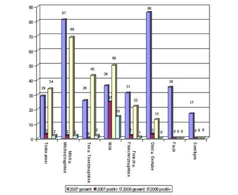 lebensmittel beschriften lebensmittel nachweis stec vtec in lebensmitteln