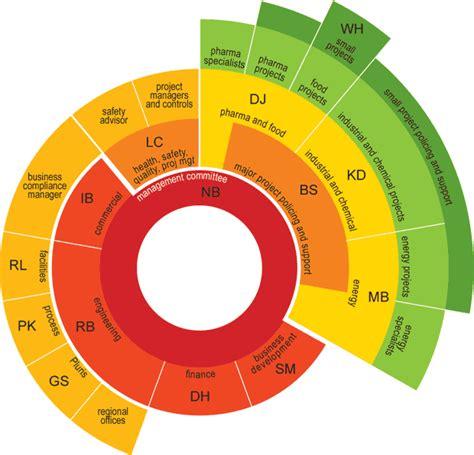 Circular Org Chart Nasa Page 5 Pics About Space Pinteres Free Circular Organizational Chart Template