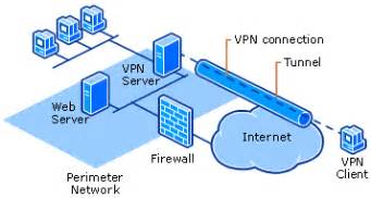 Home Network Design Dmz how vpn works virtual private network vpn