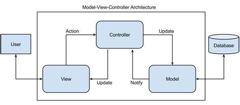 mvvm pattern java exle ui5 architectural pattern mvc mvvm or mvwhatever sap