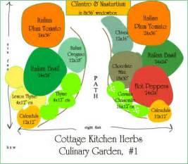 Herb Garden Layouts Herb Garden Design Layout Home Interior Design