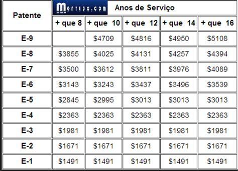 salario de um pe preto 2016 exrcito quanto ganha um do exercito brasileiro em 2016 quanto