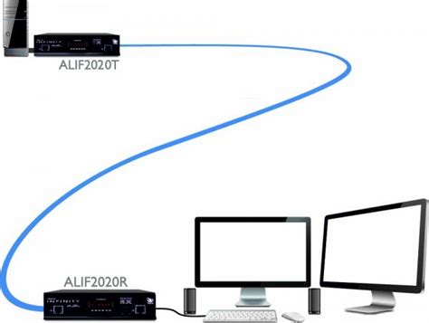 Adder Infinity 2020 by Adderlink Infinity Dual 2020 Adder Technology