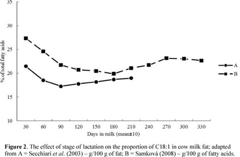 Detox Level Of Service Cows Observed by Animal Factors Affecting Fatty Acid Composition Of Cow