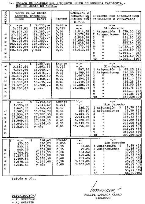 tabla impuesto segunda categoria tabla impuesto segunda categoria tabla impuesto de
