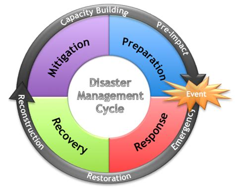 emergency management planning cycle what is disaster management cycle updated 2017