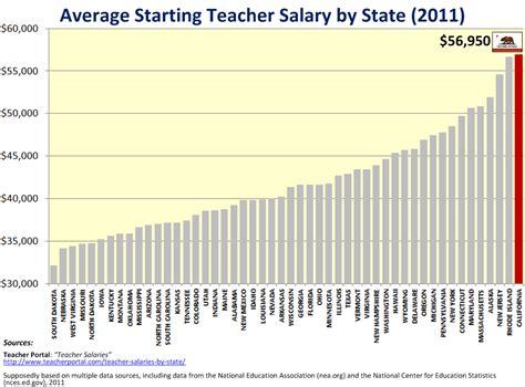 Junior Accountant Average Salary Nyc Mba by Starting Salary