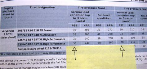 audi a6 tyre pressures 2011 a3 sport tire pressure audiforums