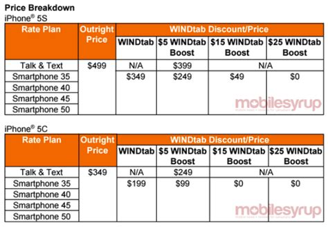 wind mobile phone wind mobile to release quot lightly loved quot iphone 5s and
