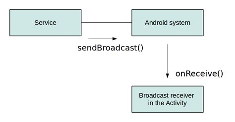 service android android services tutorial