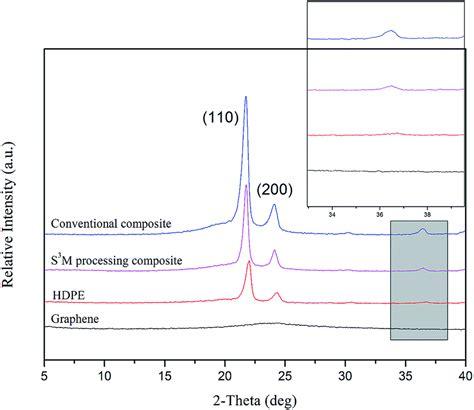 xrd pattern of polyethylene fabrication of a high density polyethylene graphene