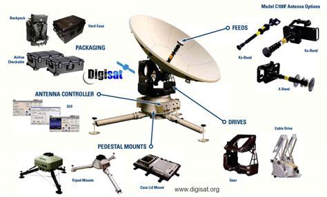 gd satcom technologies model cf multi configurable