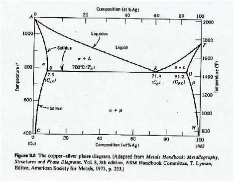 silver copper phase diagram solved use the copper silver phase diagram below to answe