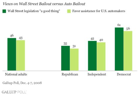 Auto Industry Bailout by Americans Falling Out Of Favor With Initial Bailout