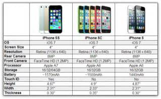 iphone 5s vs 5c specs which iphone should i buy isource