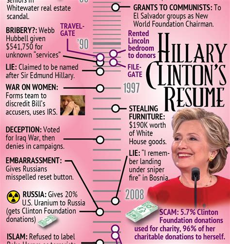 Clinton Resume by Clinton S Resume History Infographics