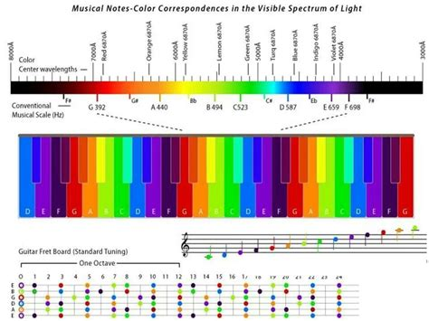 what are the colors of the visible spectrum musical notes and their corresponding colors in the