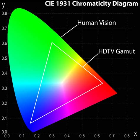 color gamut definition the difference between color gamut and bit depth dot