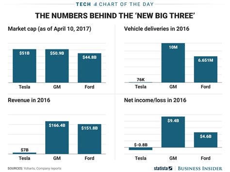 general motors market value tesla vs ford vs gm value chart business insider