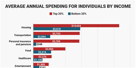 how high income and low income americans spend their money business insider