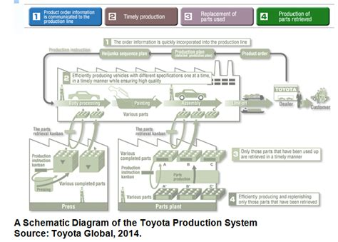 Toyota Just In Time Lean Production System The Toyota Production System
